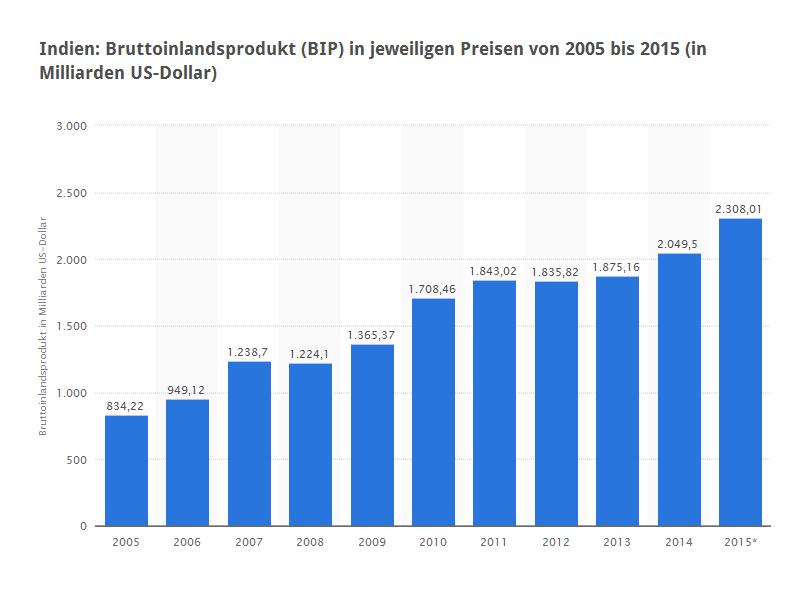 Das BIP Indiens der letzten Jahre