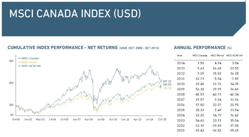 Der MSCI Canada Index im Überblick