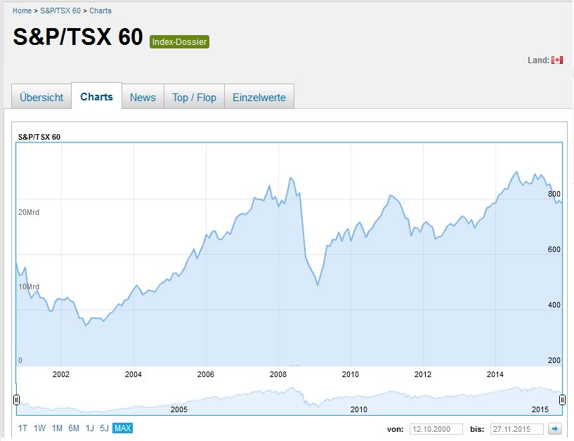 Überblick über den S&P/TSX 60 Index