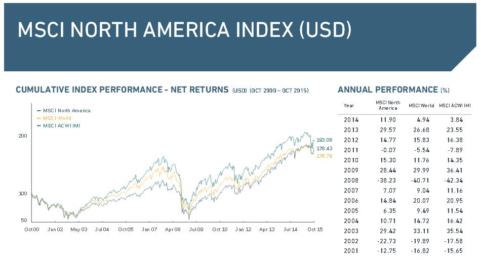 Der North America Index in der Übersicht