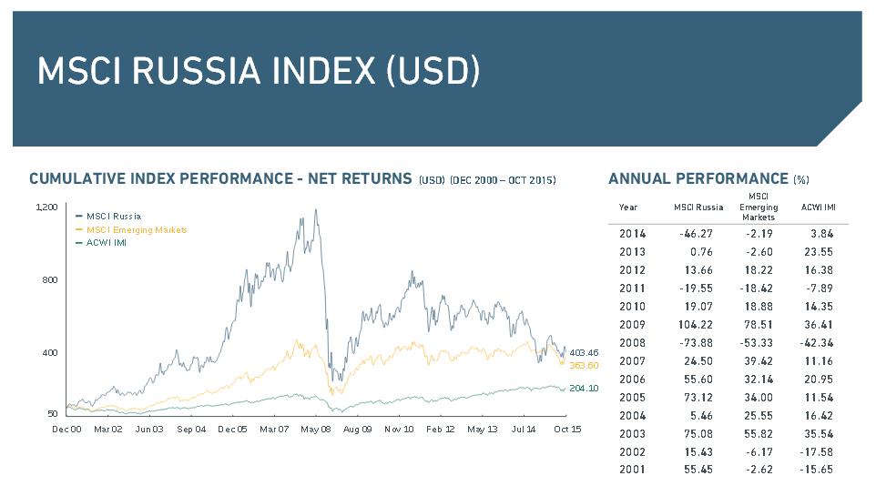 Der MSCI Russia Index in der Übersicht