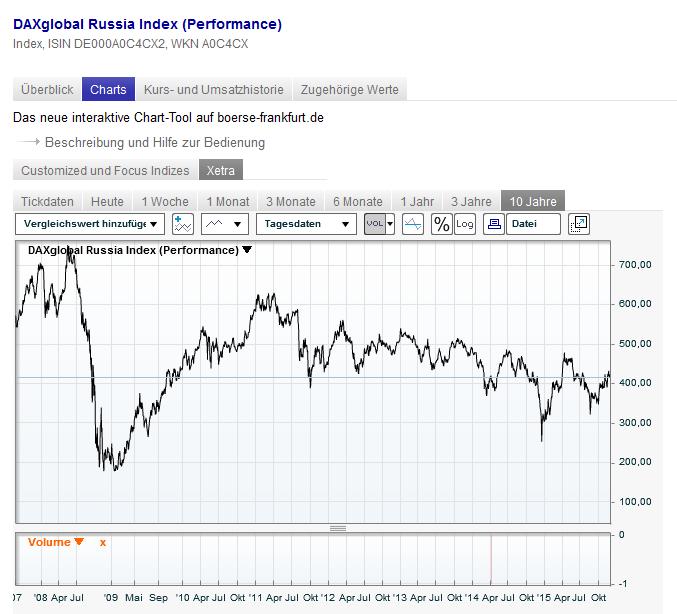Historischer Chart des DAXglobal Russia Index