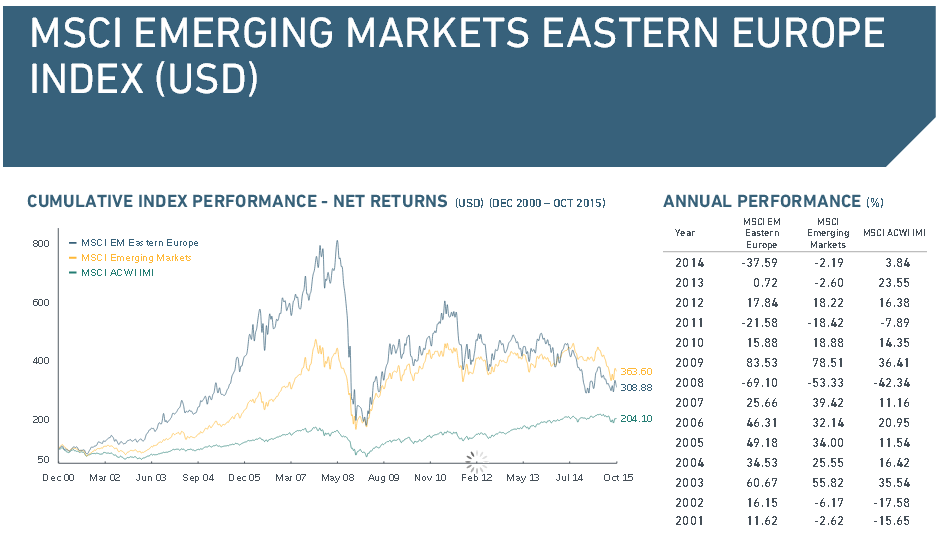 Historischer Chart des MSCI Emerging Markets Eastern Europe Index