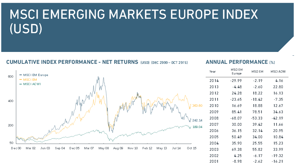 Der MSCI Emerging Markets Europe Index im Überblick