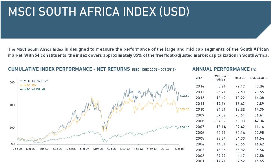 Wichtige Daten rund um den MSCI South Africa Index