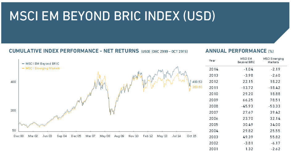 Überblick über den MSCI Emerging Markets Beyond BRIC Index