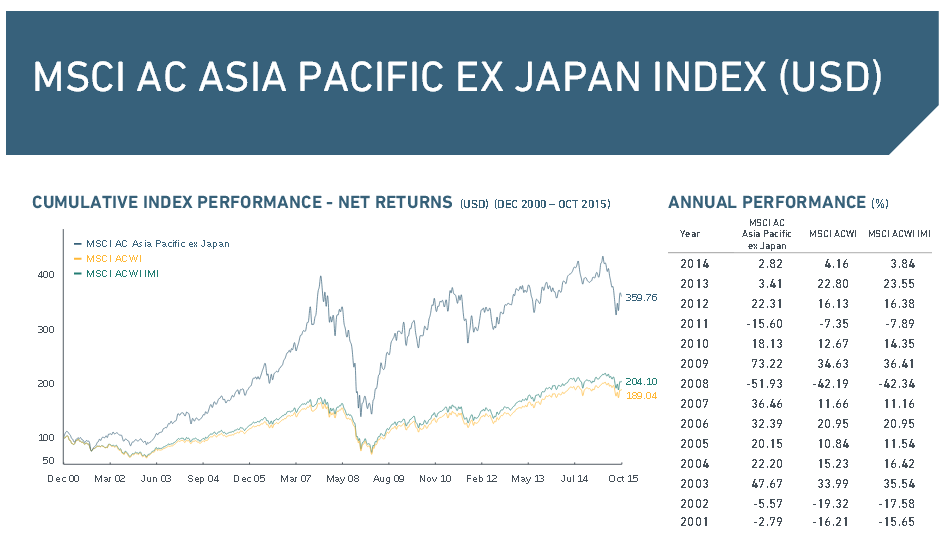 Der MSCI AC Asia Pacific ex Japan Index in der Übersicht