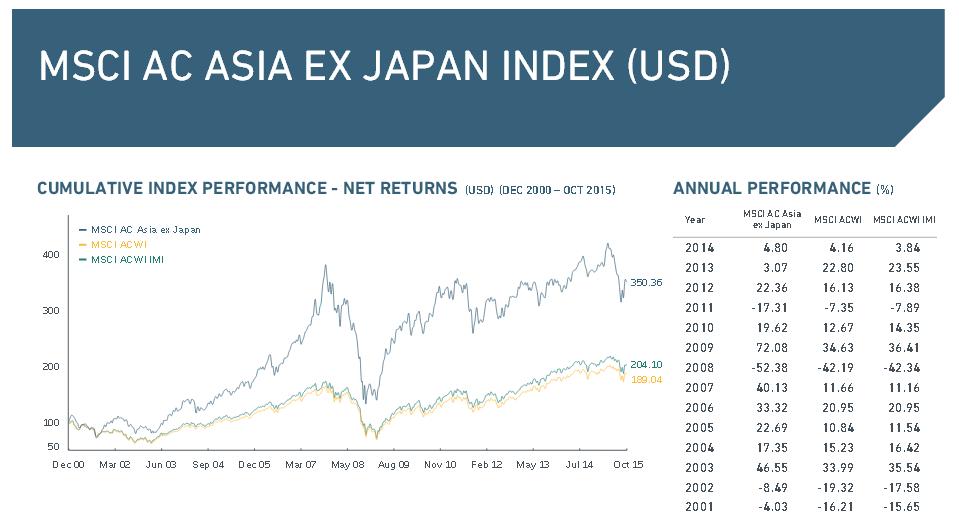 Wichtige Daten rund um den MSCI AC Asia ex Japan Index