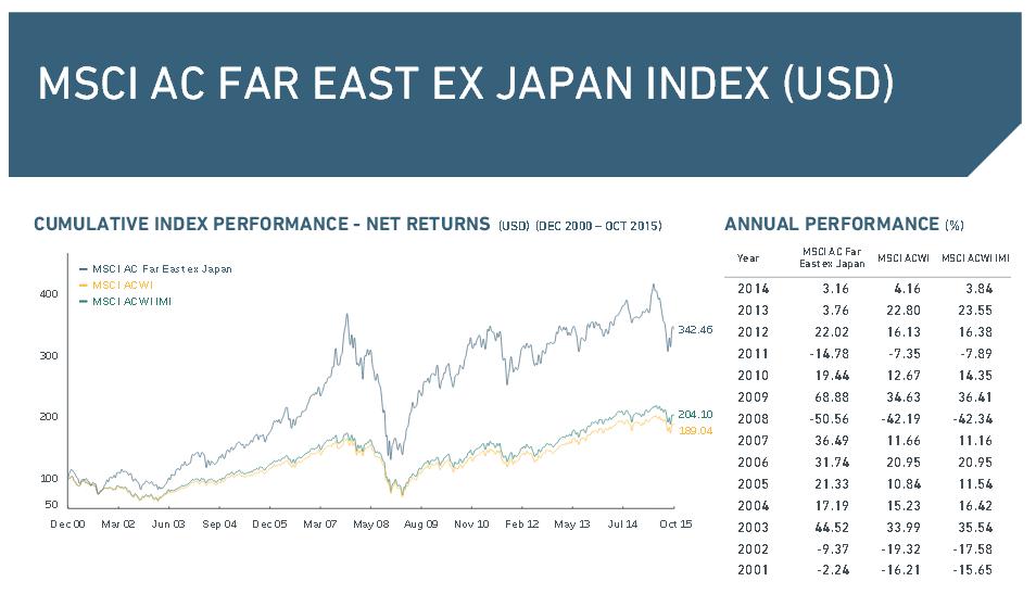 Wichtige Daten zum MSCI AC Far East ex Japan Index