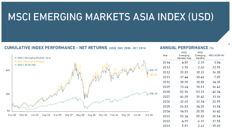 Überblick über den MSCI Emerging Markets Asia Index