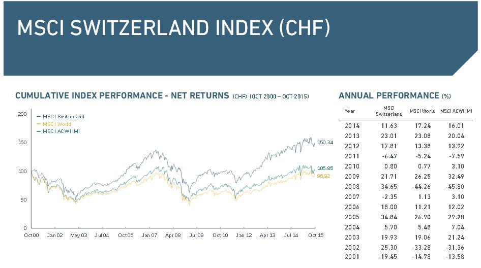 Der MSCI Switzerland Index in der Übersicht