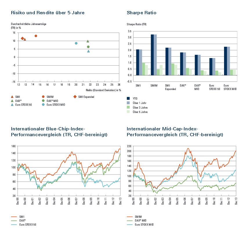 Swiss Market Index in der Übersicht