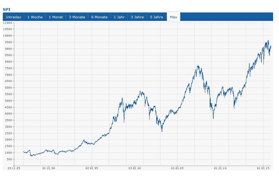 Übersicht über die historische Kursentwicklung des Swiss Performance Index (Quelle: finanzen.ch)