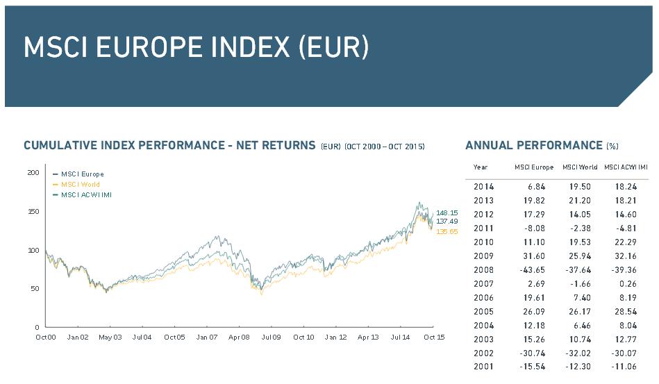 Der MSCI Europe Index in der Übersicht