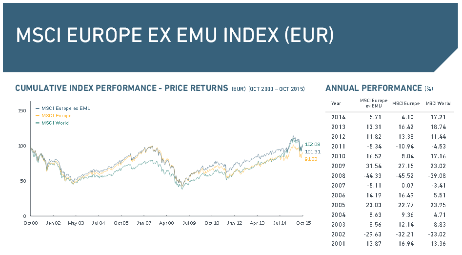 Die Performance des MSCI Europe Ex EMU Index