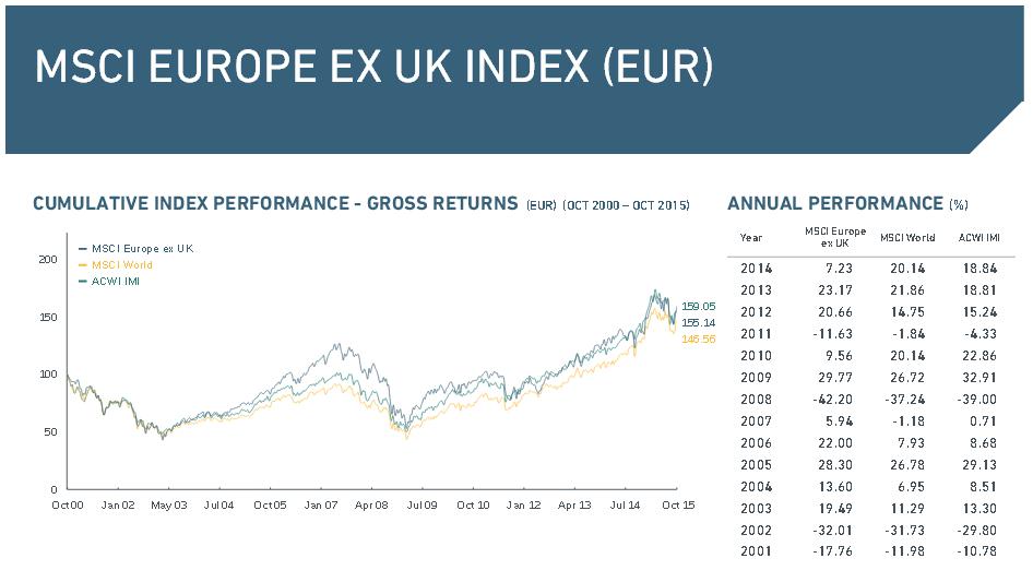 Übersicht über den MSCI Europe ex UK Index