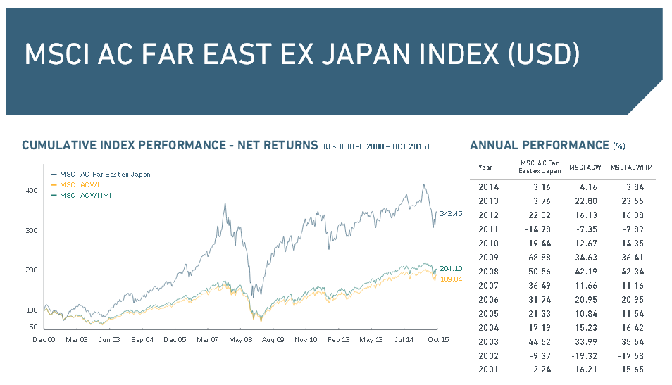 Wichtige Daten zum MSCI AC Far East ex Japan Index