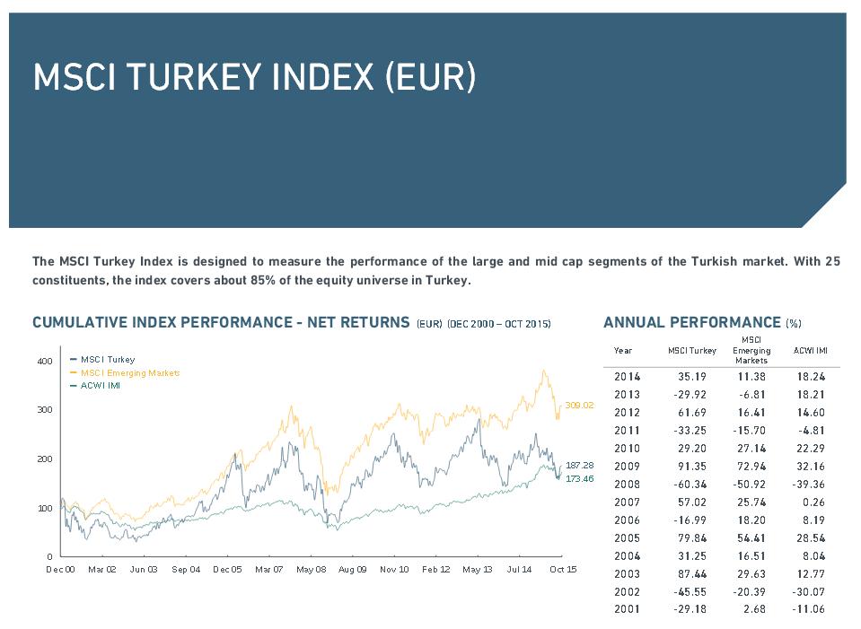 Übersicht über den MSCI Turkey Index