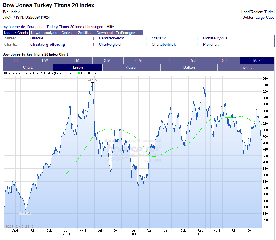 Historischer Chart des Der Dow Jones Turkey Titans 20 Index