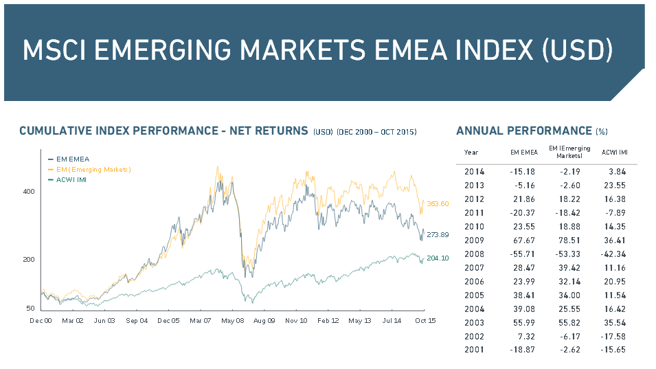 Wichtige Daten rund um den MSCI Emerging Markets EMEA Index