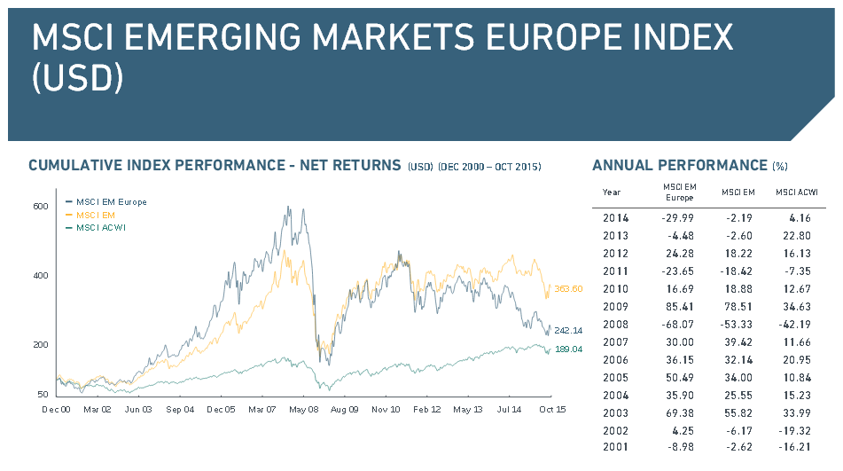 Kursverlauf des MSCI Emerging Markets Europe Index