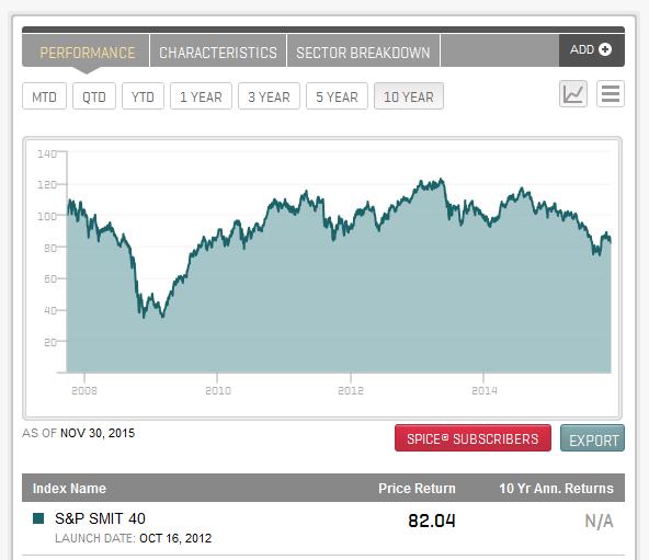 Der S&P SMIT 40 Index im Überblick