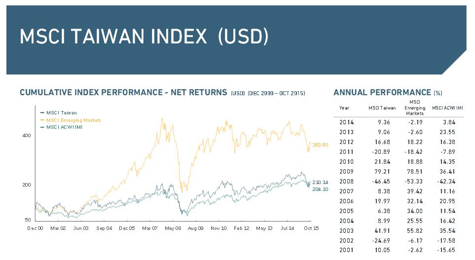 Überblick über den MSCI Taiwan Index