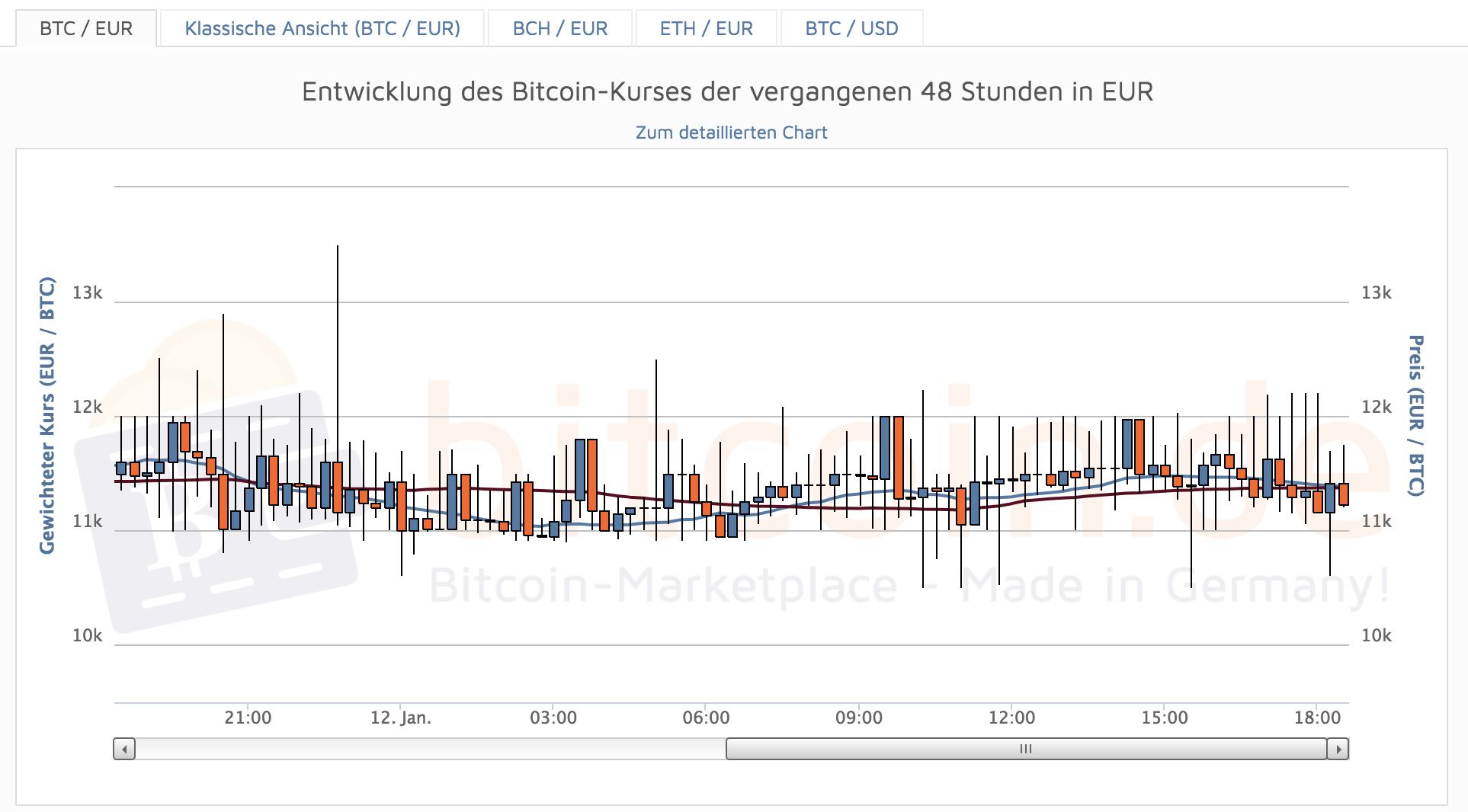 Bitcoin.de Chart