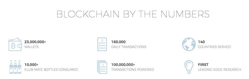 Blockchain.info Zahlen